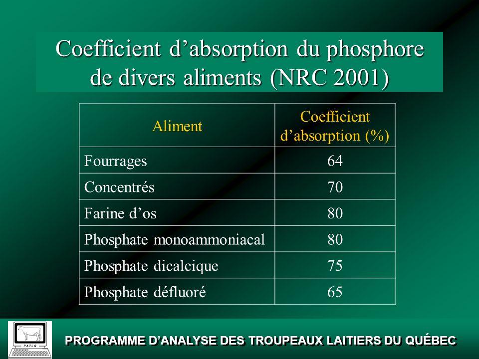 Coefficient d'absorption du phosphore de divers aliments (NRC 2001)