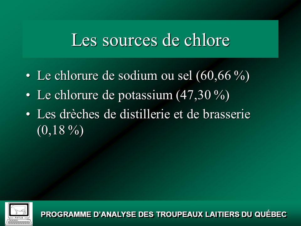 Les sources de chlore Le chlorure de sodium ou sel (60,66 %)