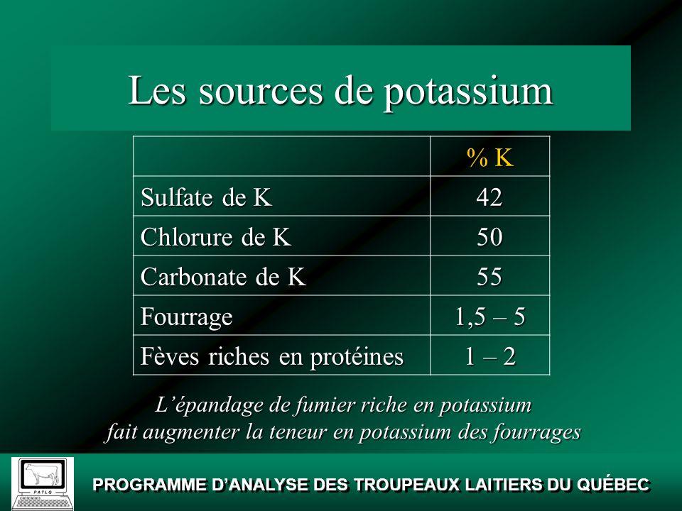 Les sources de potassium