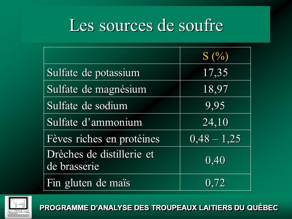 Les sources de soufre S (%) Sulfate de potassium 17,35