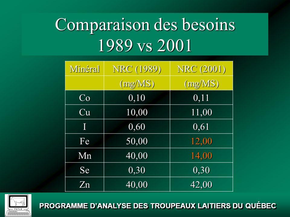 Comparaison des besoins 1989 vs 2001
