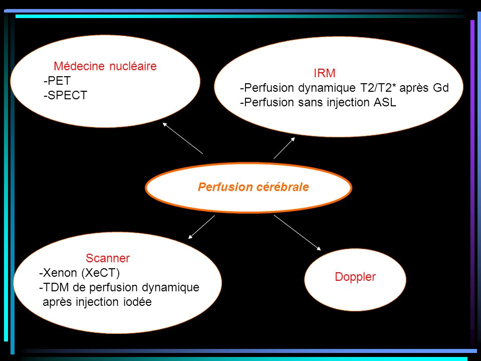 Médecine nucléaire -PET. -SPECT. IRM. -Perfusion dynamique T2/T2* après Gd. -Perfusion sans injection ASL.