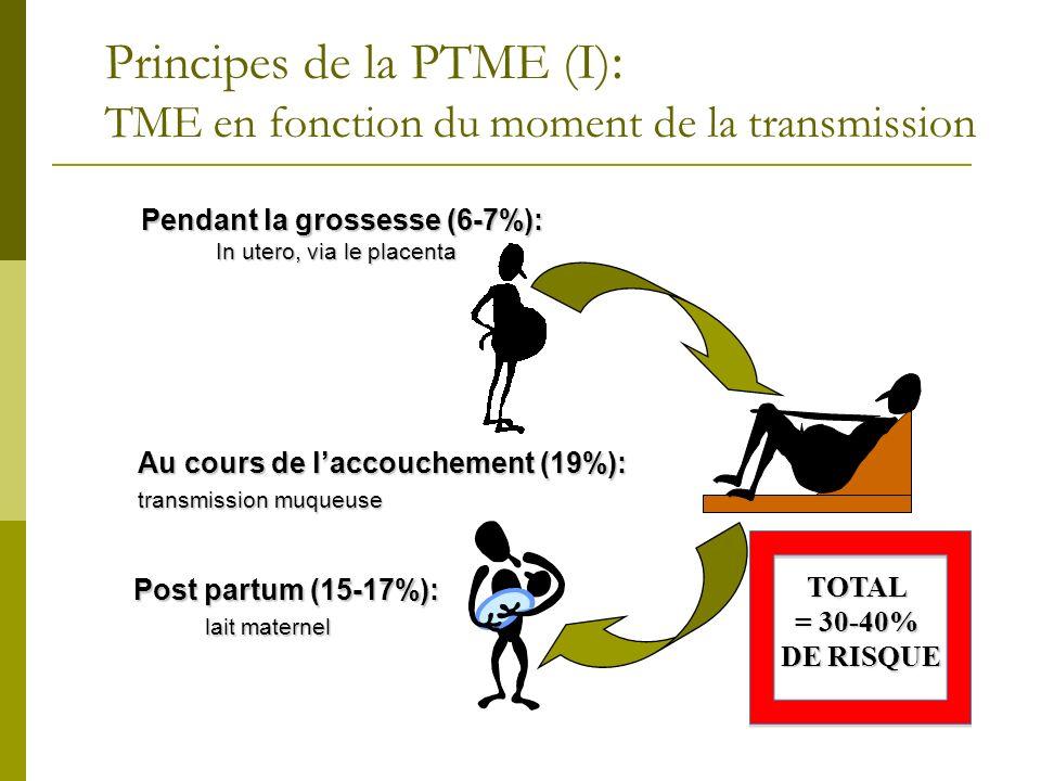 Principes de la PTME (I): TME en fonction du moment de la transmission
