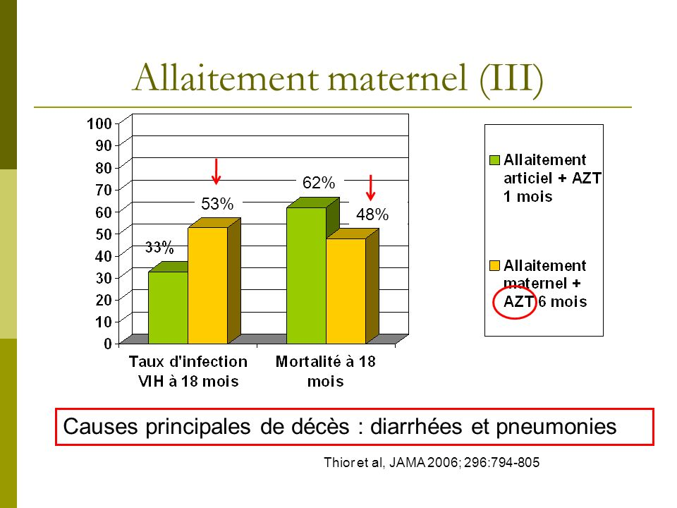 Allaitement maternel (III)