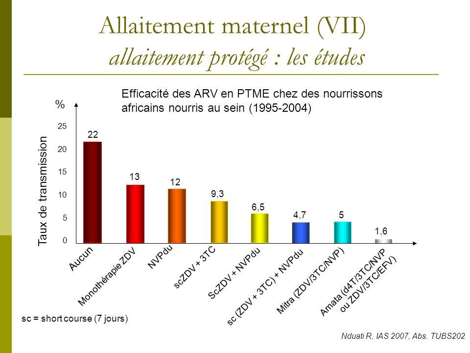 Allaitement maternel (VII) allaitement protégé : les études