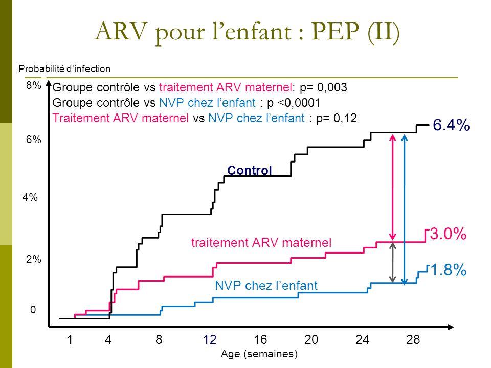 ARV pour l'enfant : PEP (II)