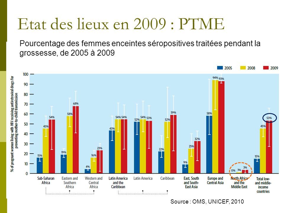 Etat des lieux en 2009 : PTME Pourcentage des femmes enceintes séropositives traitées pendant la grossesse, de 2005 à 2009.