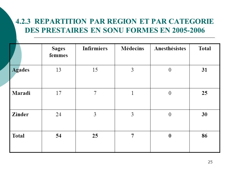 4.2.3 REPARTITION PAR REGION ET PAR CATEGORIE DES PRESTAIRES EN SONU FORMES EN