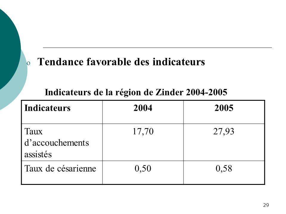 Indicateurs de la région de Zinder