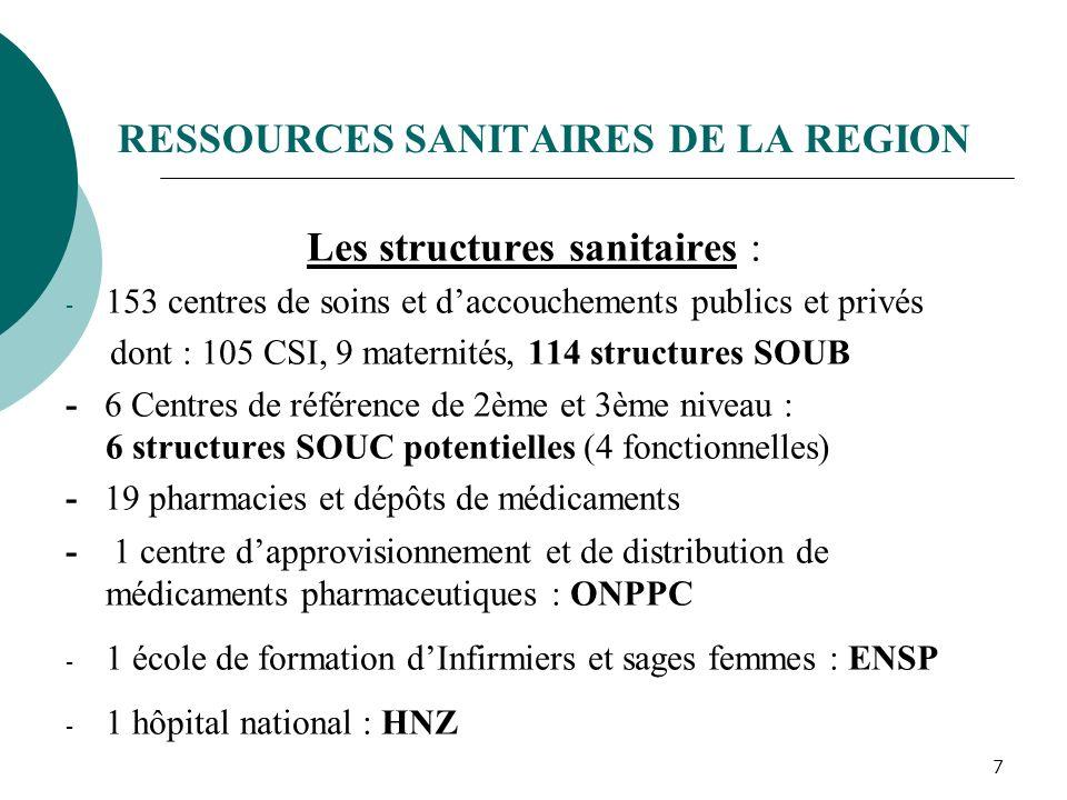 RESSOURCES SANITAIRES DE LA REGION