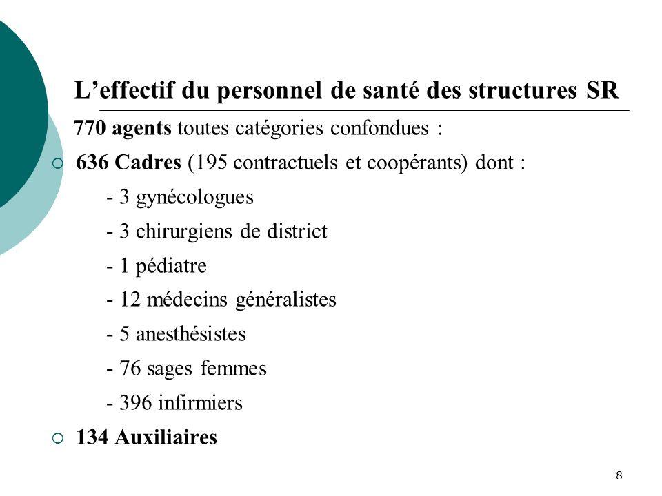 L'effectif du personnel de santé des structures SR
