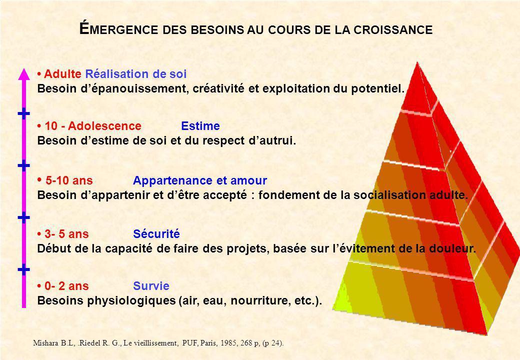 ÉMERGENCE DES BESOINS AU COURS DE LA CROISSANCE