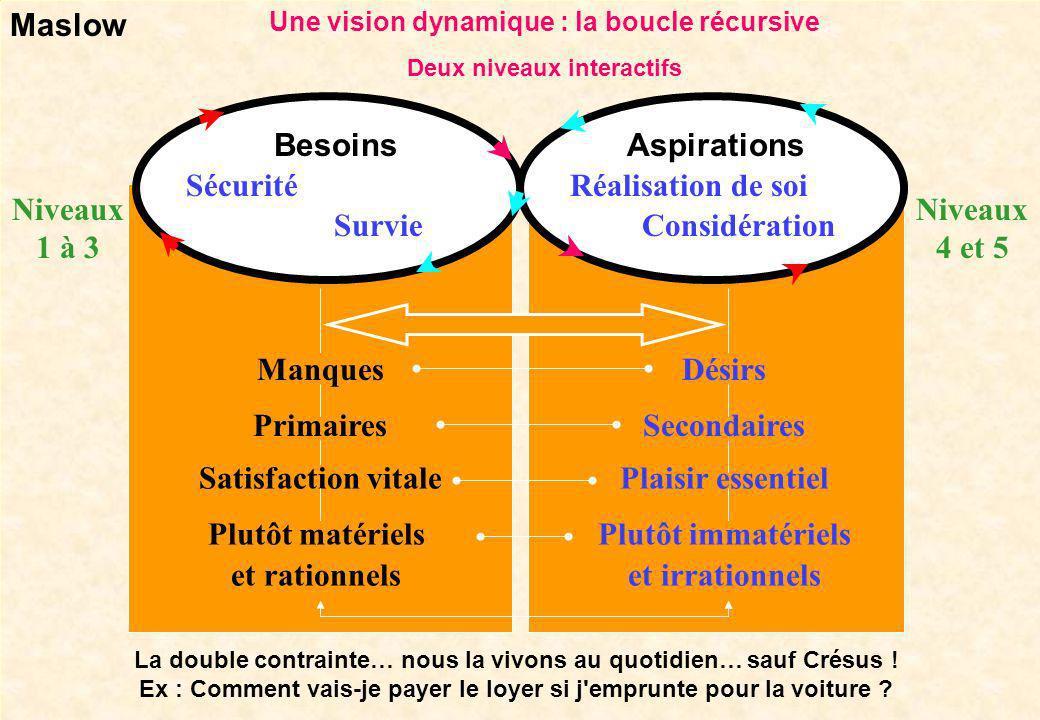 Une vision dynamique : la boucle récursive Deux niveaux interactifs