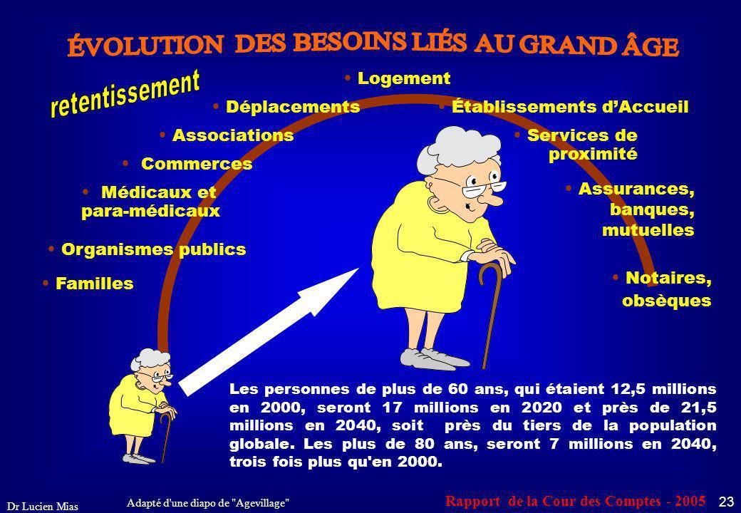 ÉVOLUTION DES BESOINS LIÉS AU GRAND ÂGE