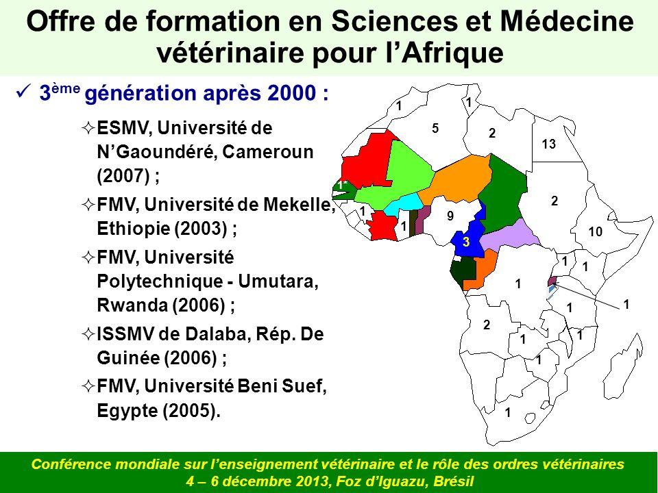 Offre de formation en Sciences et Médecine vétérinaire pour l'Afrique