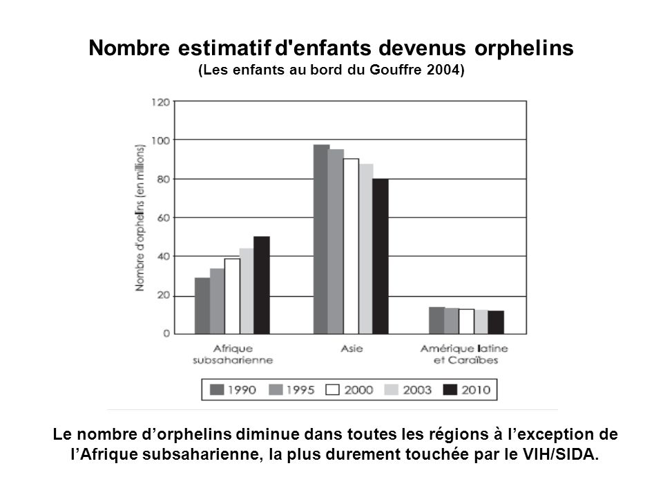 Nombre estimatif d enfants devenus orphelins (Les enfants au bord du Gouffre 2004)