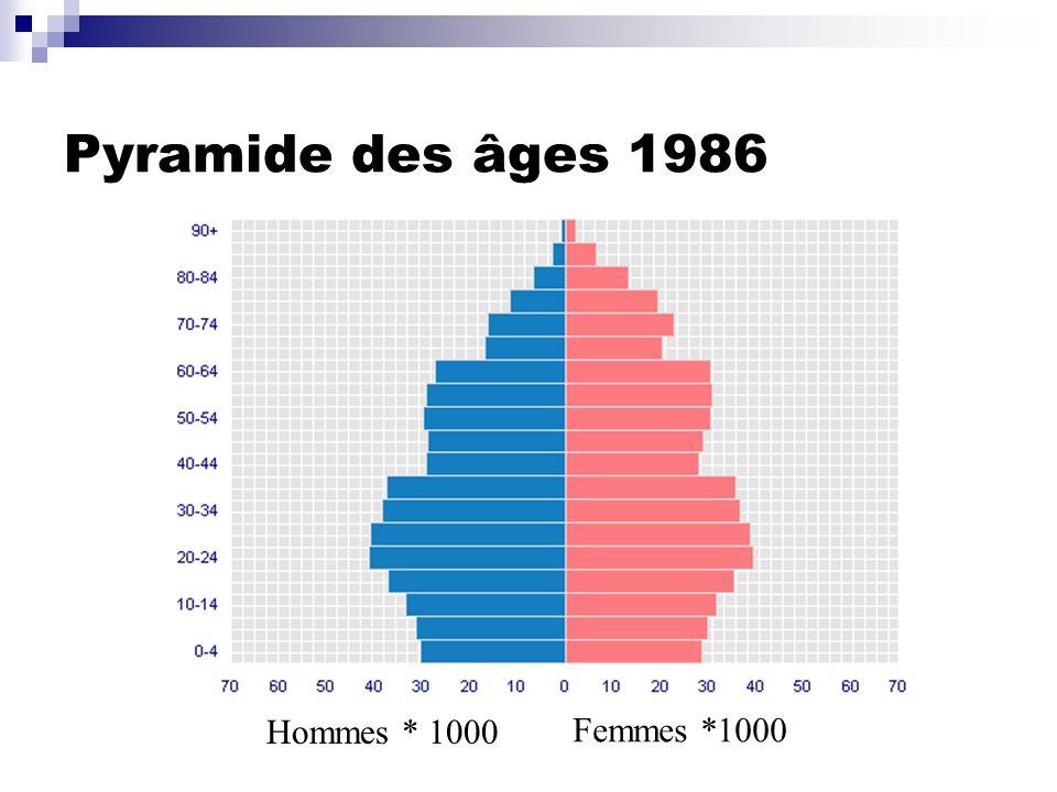 Pyramide des âges 1986 Hommes * 1000 Femmes *1000
