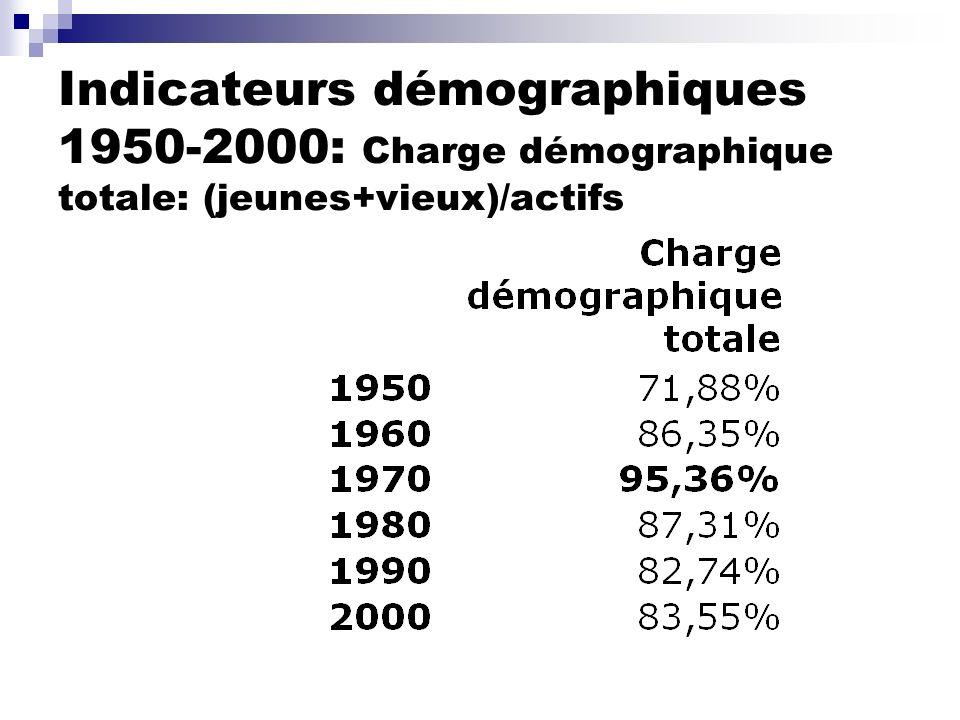 Indicateurs démographiques 1950-2000: Charge démographique totale: (jeunes+vieux)/actifs
