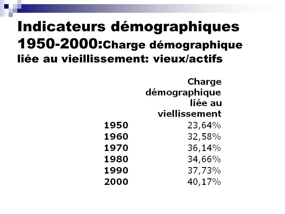 Indicateurs démographiques 1950-2000:Charge démographique liée au vieillissement: vieux/actifs