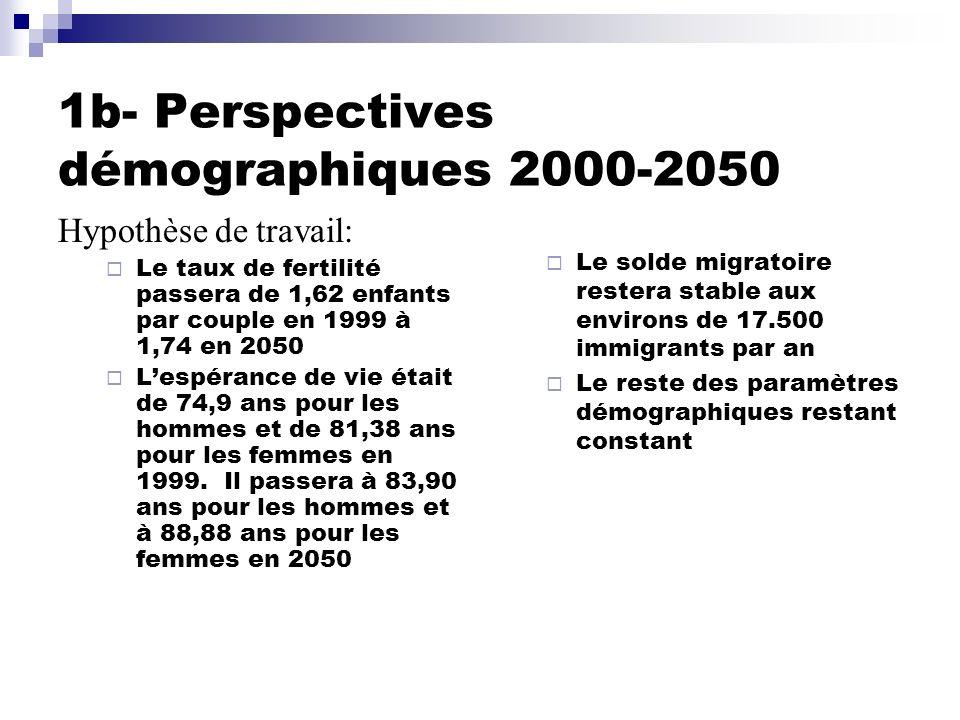 1b- Perspectives démographiques 2000-2050
