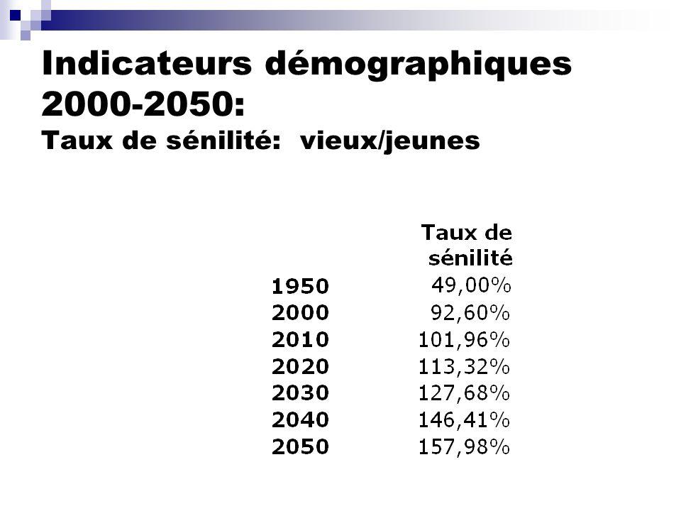 Indicateurs démographiques 2000-2050: Taux de sénilité: vieux/jeunes