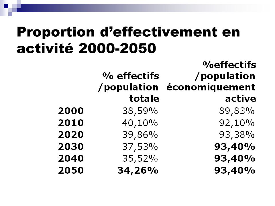 Proportion d'effectivement en activité 2000-2050