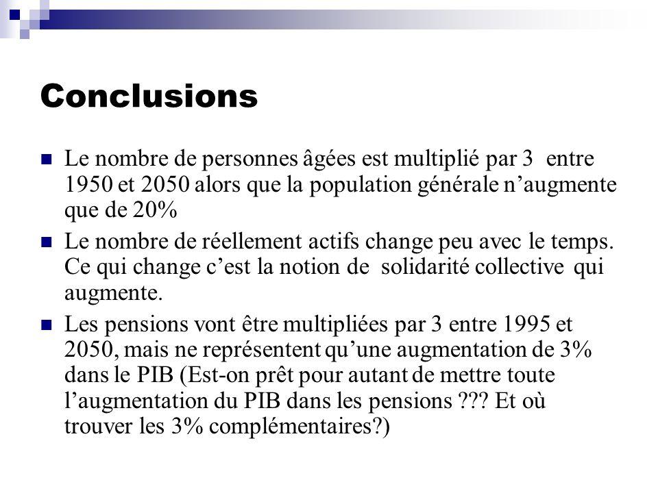 Conclusions Le nombre de personnes âgées est multiplié par 3 entre 1950 et 2050 alors que la population générale n'augmente que de 20%