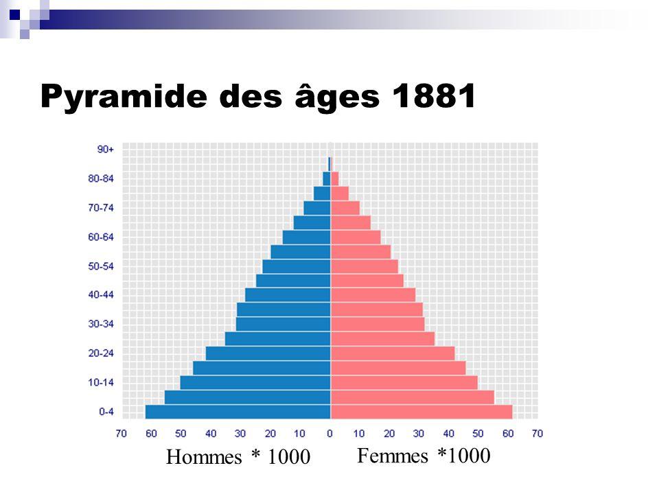 Pyramide des âges 1881 Hommes * 1000 Femmes *1000