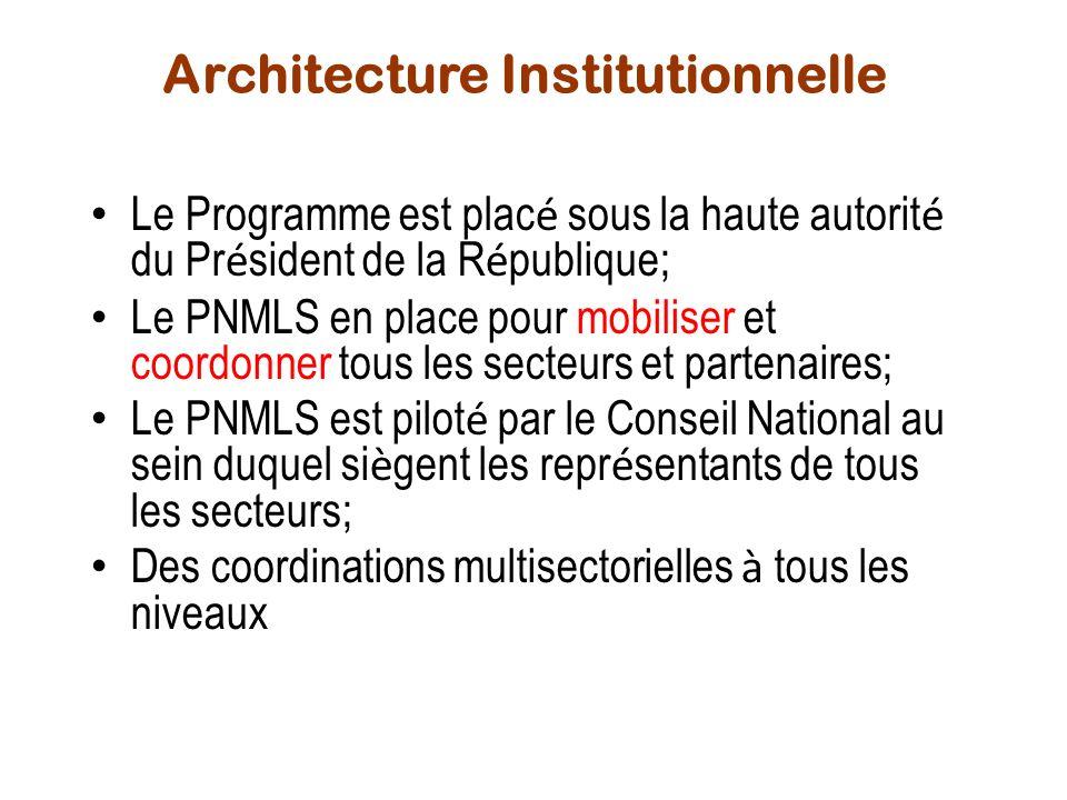 Architecture Institutionnelle