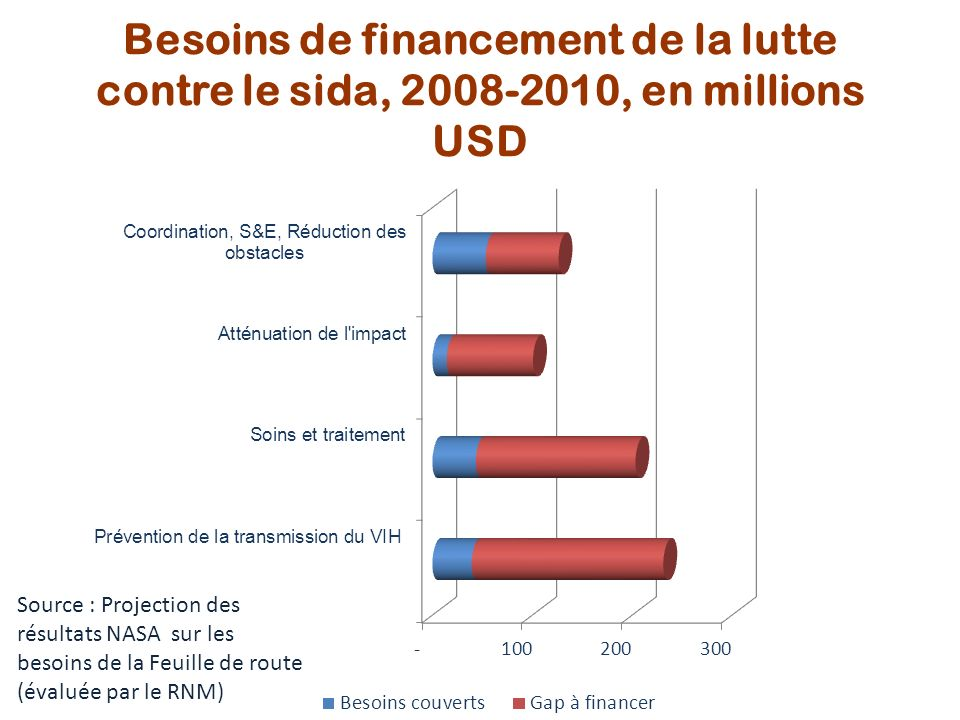 Besoins de financement de la lutte contre le sida, 2008-2010, en millions USD