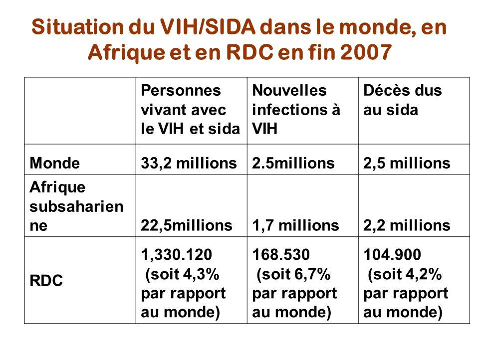 Situation du VIH/SIDA dans le monde, en Afrique et en RDC en fin 2007