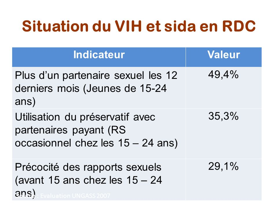 Situation du VIH et sida en RDC