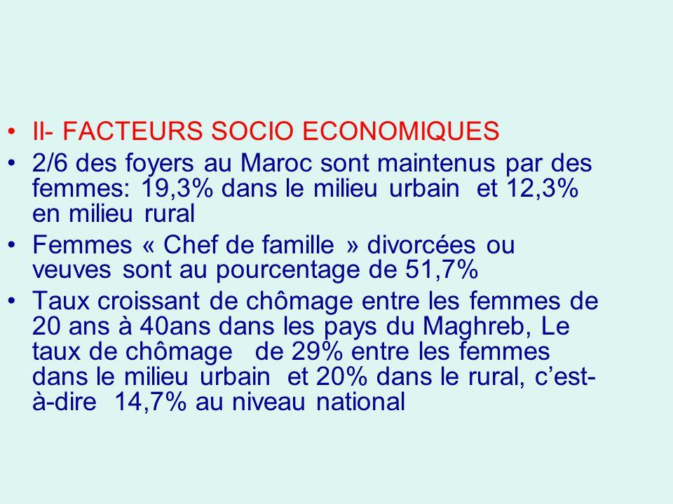 II- FACTEURS SOCIO ECONOMIQUES