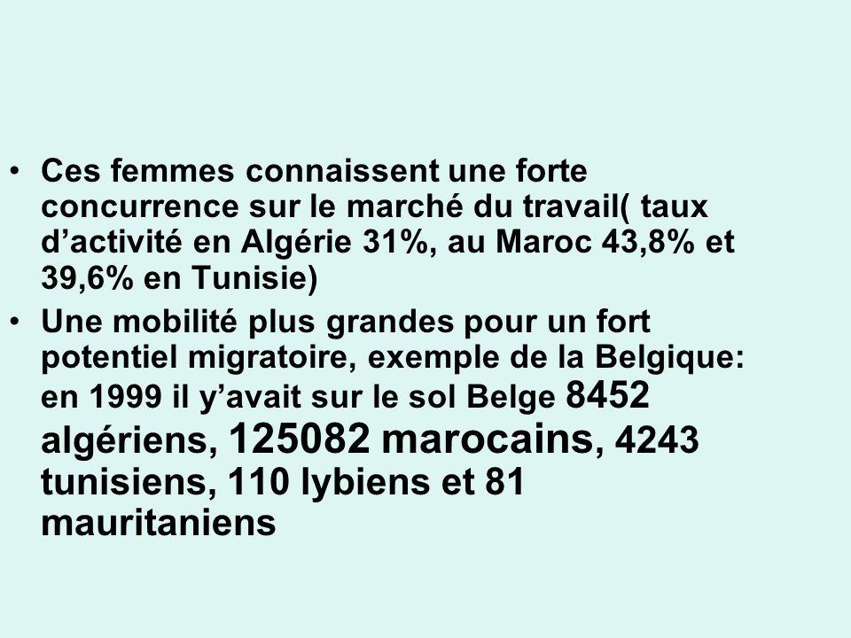 Ces femmes connaissent une forte concurrence sur le marché du travail( taux d'activité en Algérie 31%, au Maroc 43,8% et 39,6% en Tunisie)