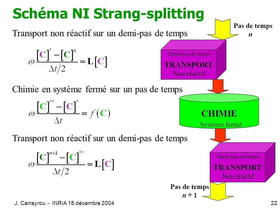 Schéma NI Strang-splitting