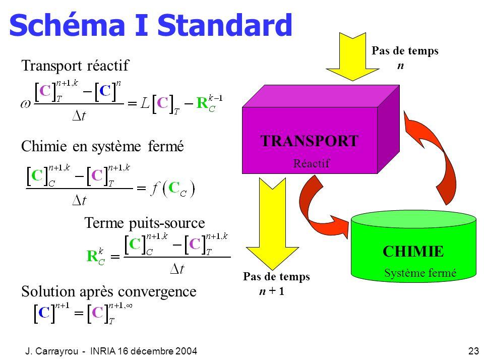 Schéma I Standard Transport réactif TRANSPORT Chimie en système fermé