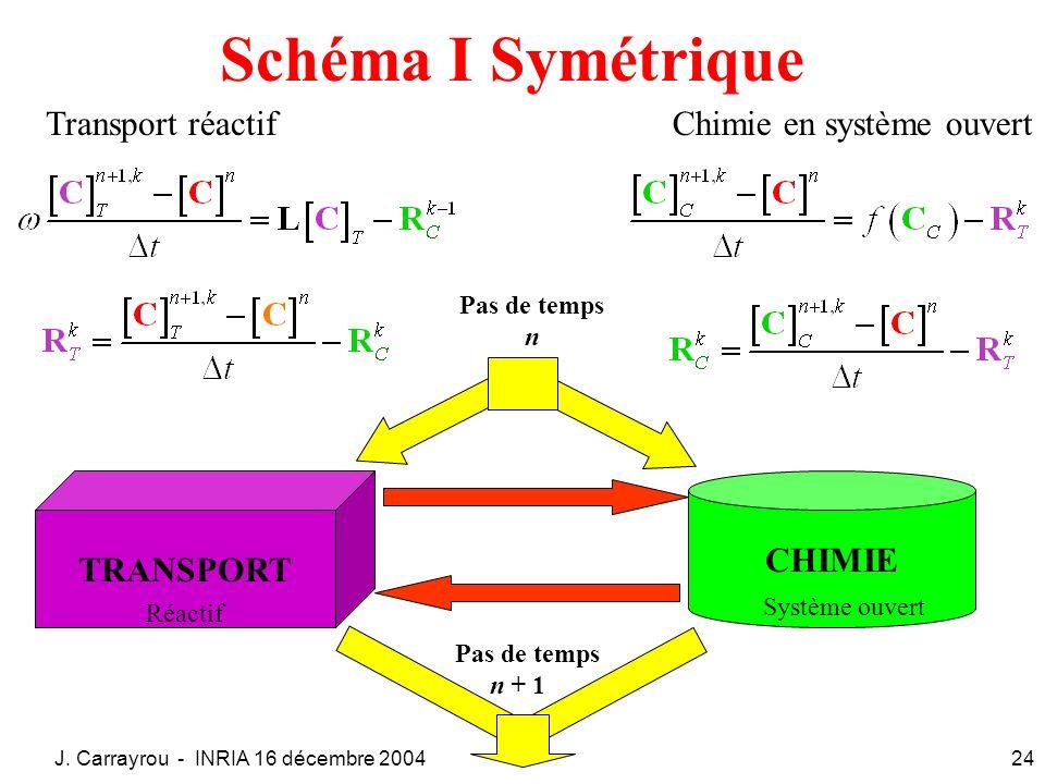 Schéma I Symétrique Transport réactif Chimie en système ouvert