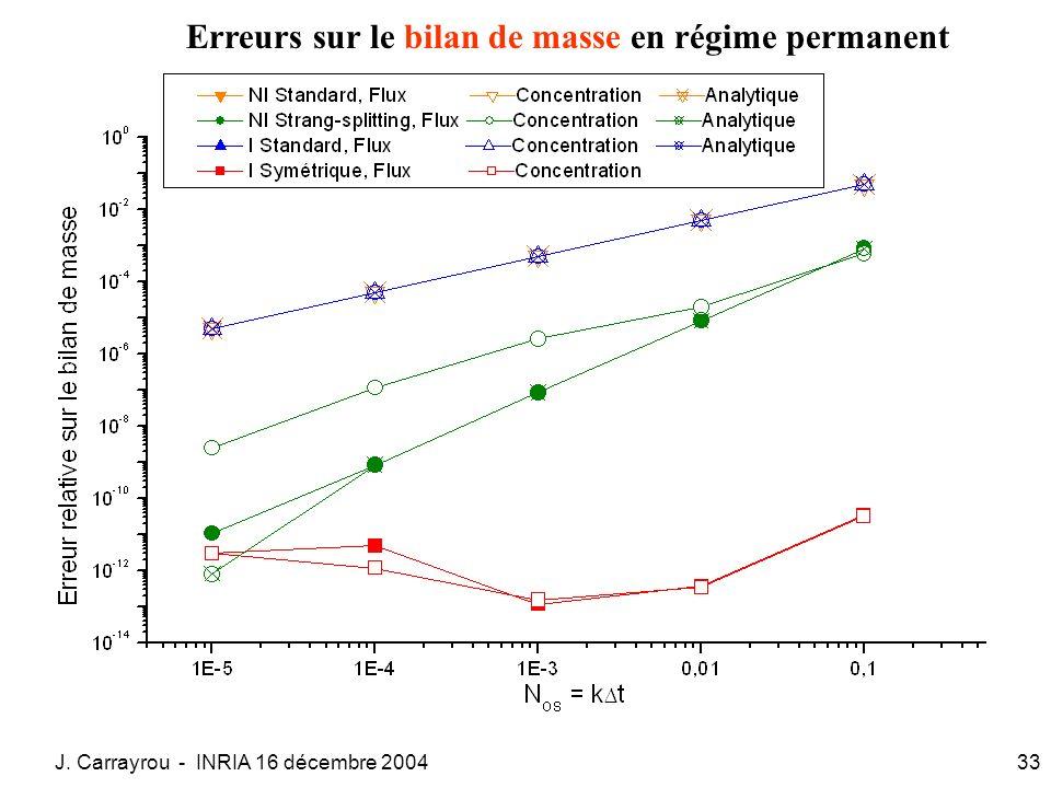 Erreurs sur le bilan de masse en régime permanent