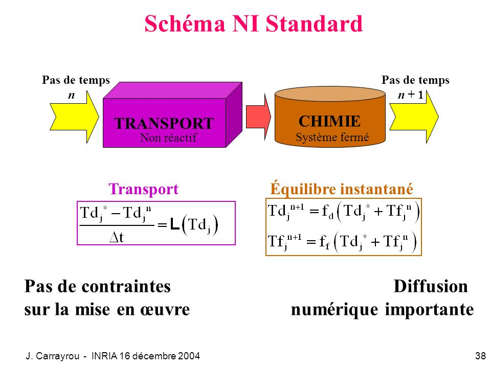 Schéma NI Standard Pas de contraintes sur la mise en œuvre