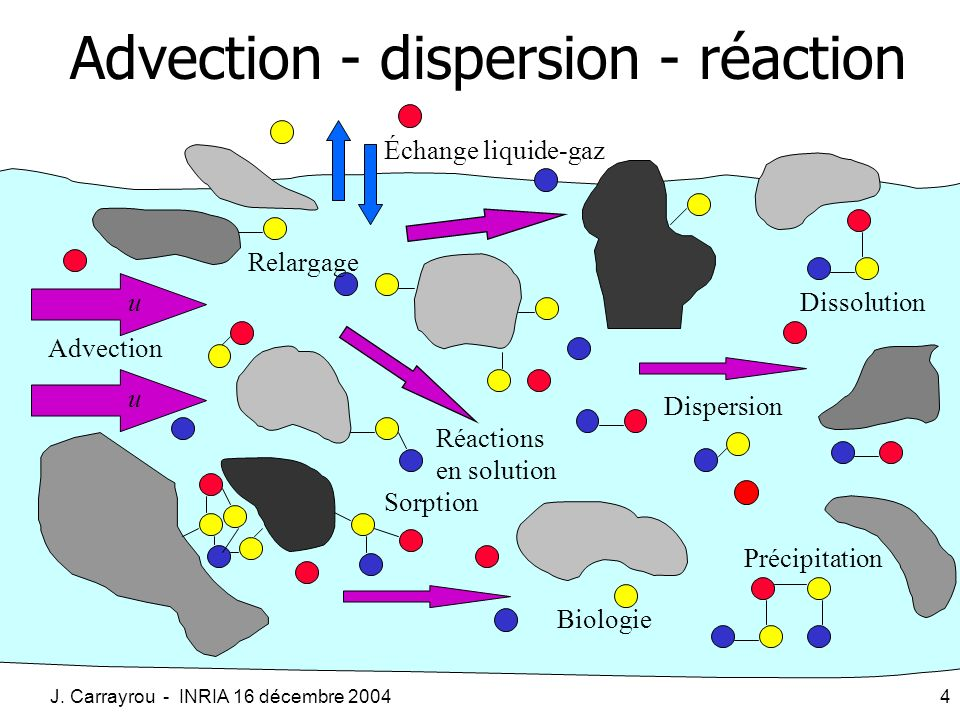 Advection - dispersion - réaction