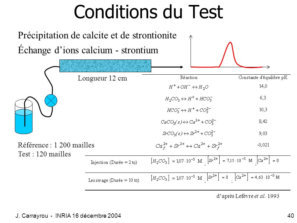 Conditions du Test Précipitation de calcite et de strontionite