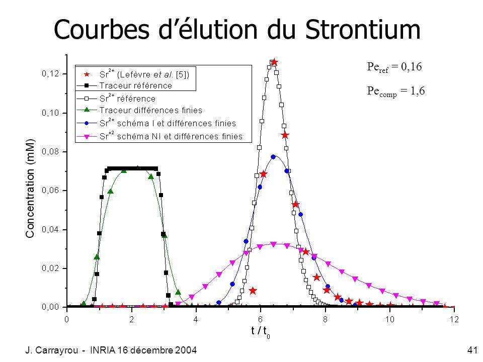 Courbes d'élution du Strontium
