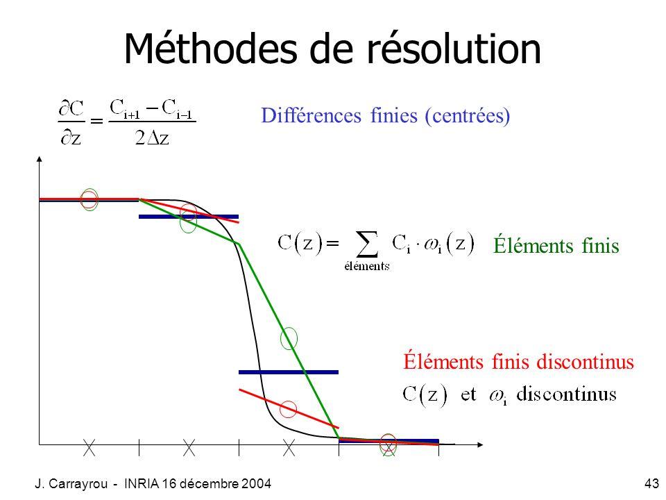 Méthodes de résolution