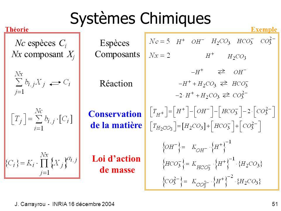 Systèmes Chimiques Espèces Composants Nc espèces Ci Nx composant Xj