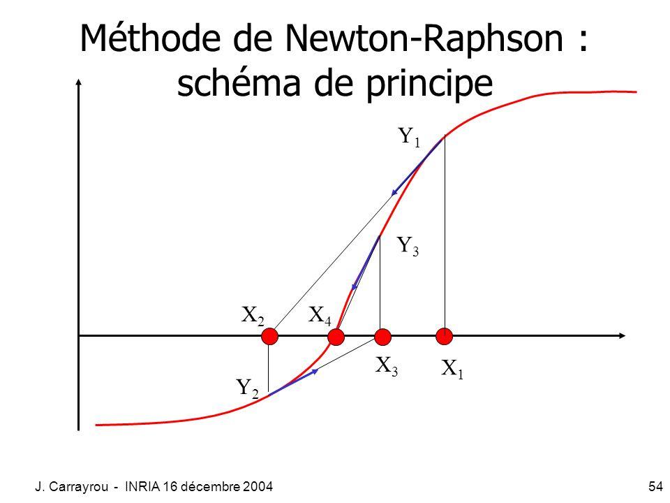 Méthode de Newton-Raphson : schéma de principe