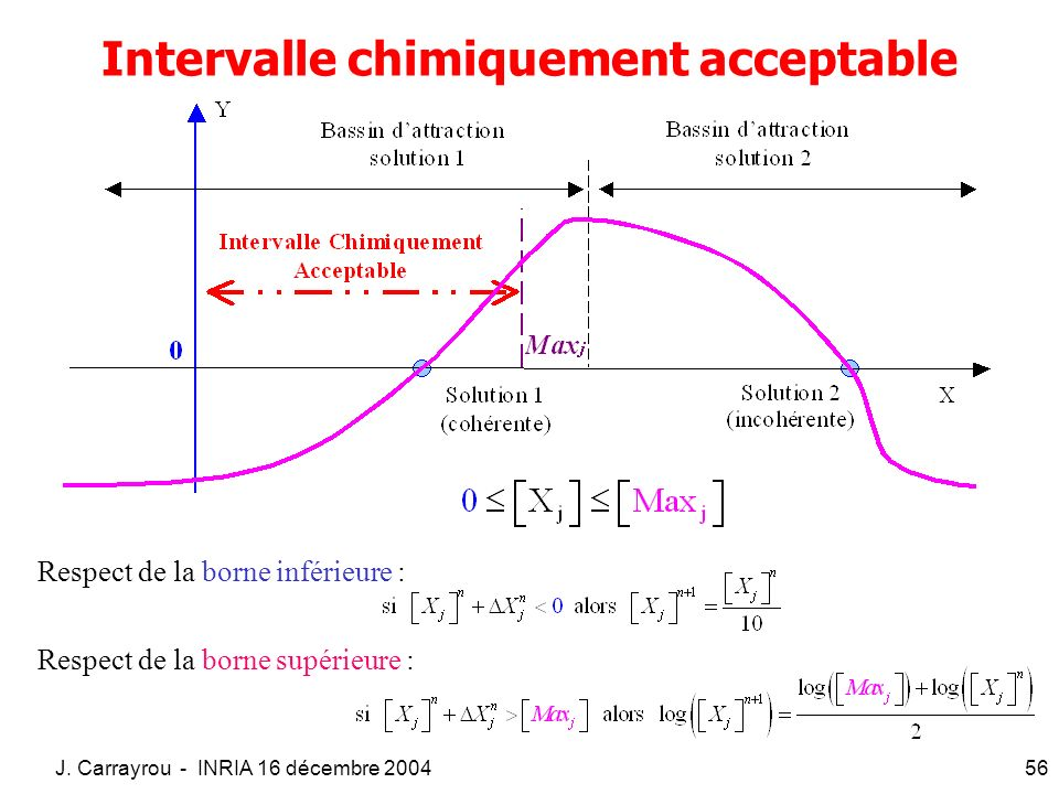 Intervalle chimiquement acceptable