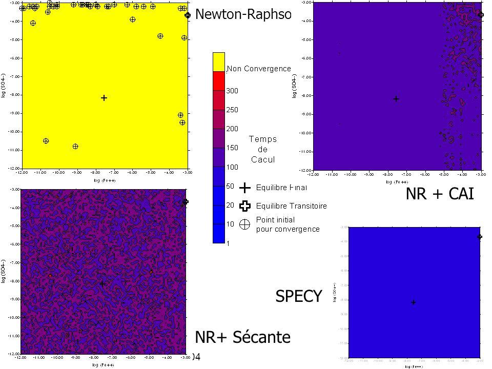 NR + CAI SPECY NR+ Sécante Newton-Raphson