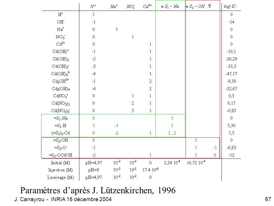Paramètres d'après J. Lützenkirchen, 1996