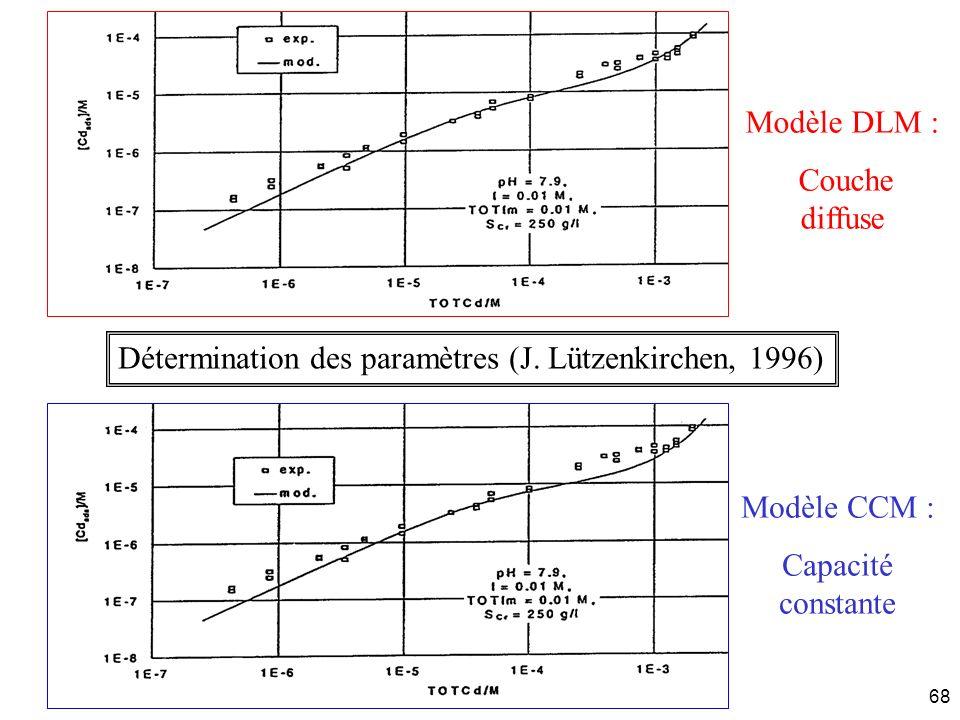 Détermination des paramètres (J. Lützenkirchen, 1996)