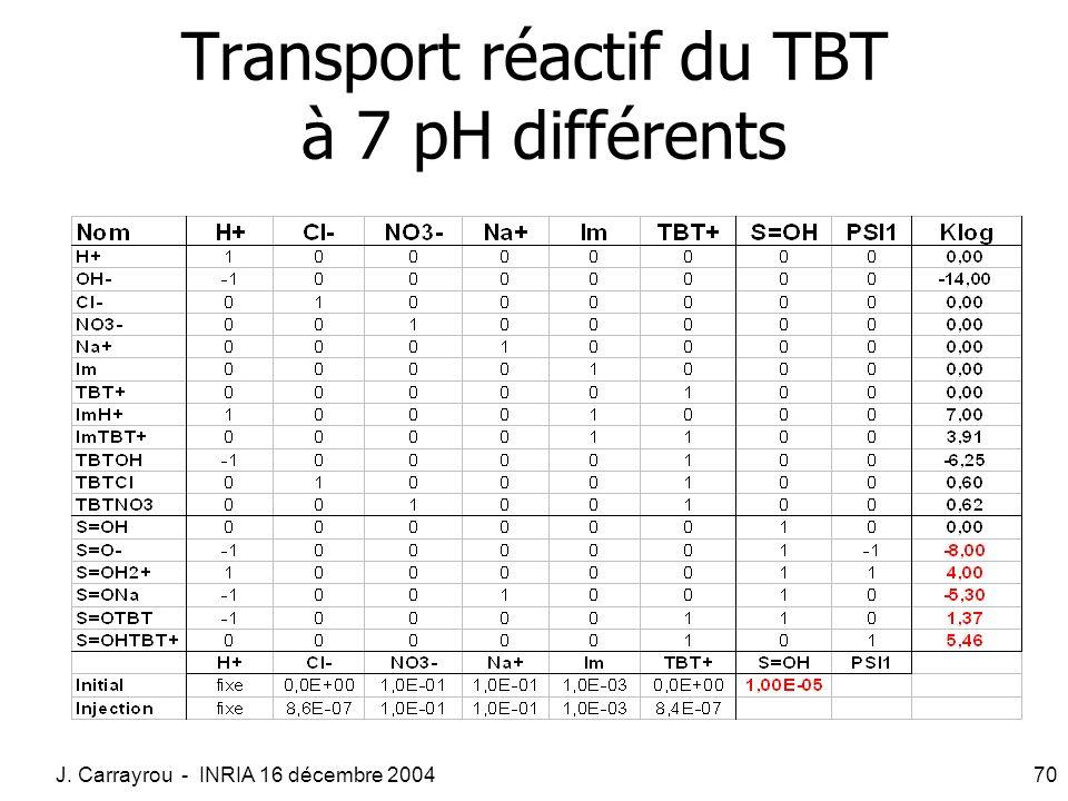 Transport réactif du TBT à 7 pH différents